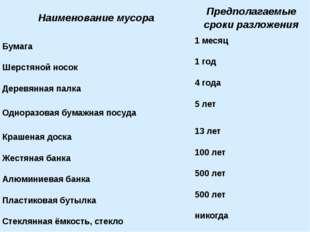 Наименование мусора Предполагаемые сроки разложения Бумага 1 месяц Шерстяной