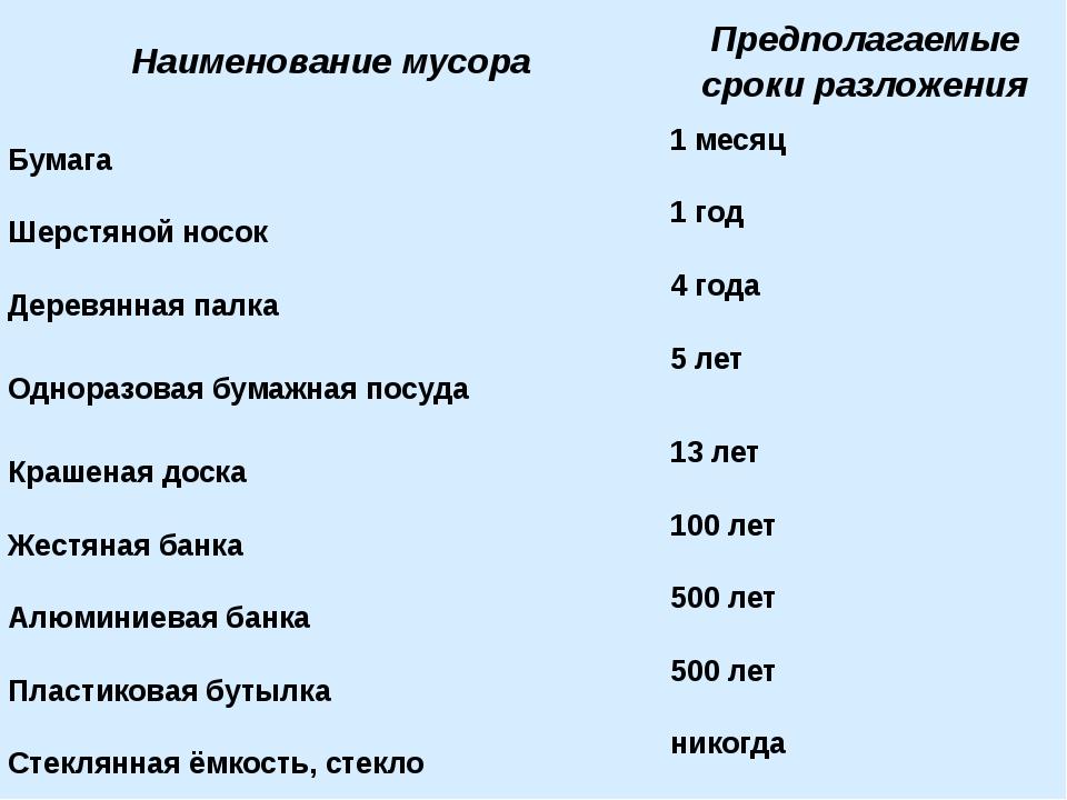 Наименование мусора Предполагаемые сроки разложения Бумага 1 месяц Шерстяной...