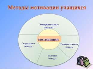Эмоциональные методы мотивация Познавательные методы Волевые методы Социальны