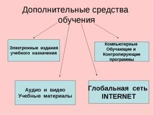Дополнительные средства обучения Электронные издания учебного назначения Комп