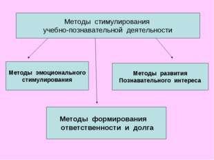 Методы стимулирования учебно-познавательной деятельности Методы эмоциональног