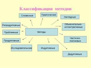Классификация методов Методы Словесные Практические Наглядные Объяснительно-