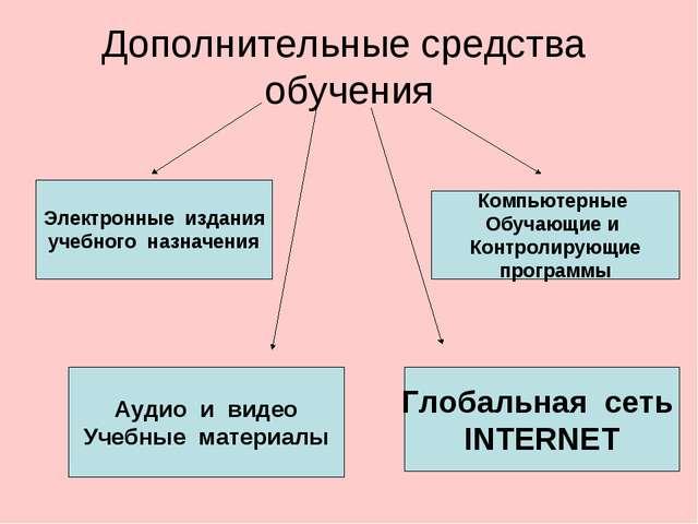 Дополнительные средства обучения Электронные издания учебного назначения Комп...
