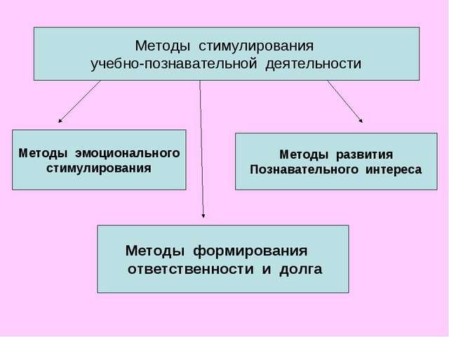 Методы стимулирования учебно-познавательной деятельности Методы эмоциональног...