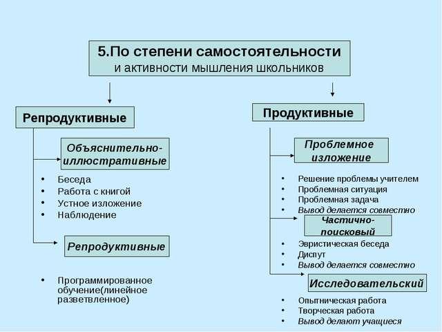 5.По степени самостоятельности и активности мышления школьников Репродуктивны...