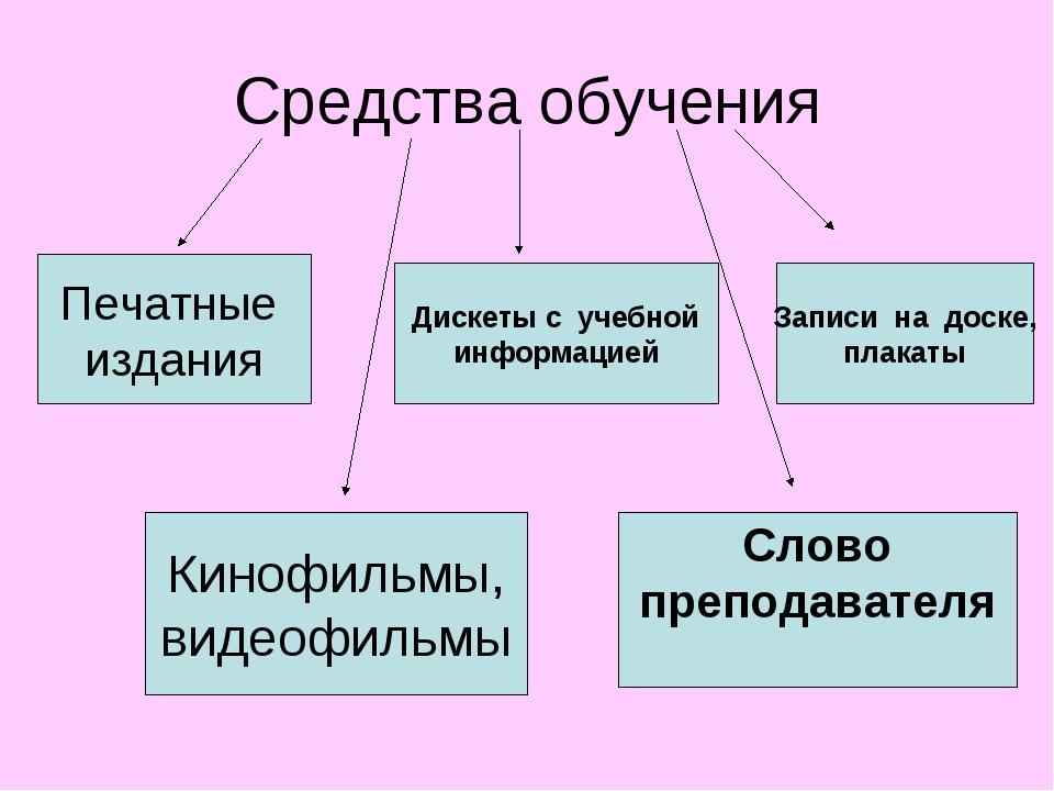 Средства обучения Печатные издания Дискеты с учебной информацией Записи на до...