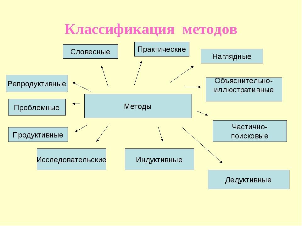 Классификация методов Методы Словесные Практические Наглядные Объяснительно-...