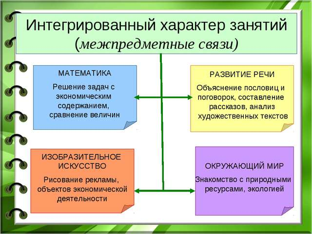Интегрированный характер занятий (межпредметные связи) МАТЕМАТИКА Решение зад...