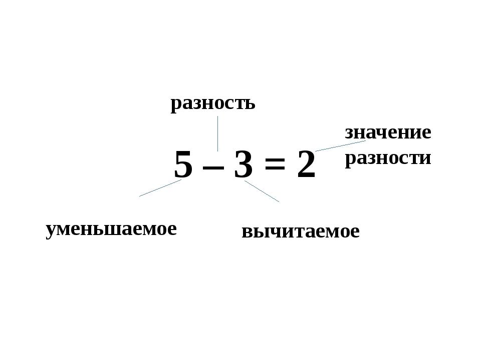 5 – 3 = 2 разность значение разности уменьшаемое вычитаемое