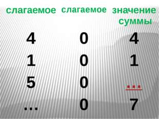 слагаемое слагаемое значение суммы 4 0 4 1 0 1 5 0 … … 0 7