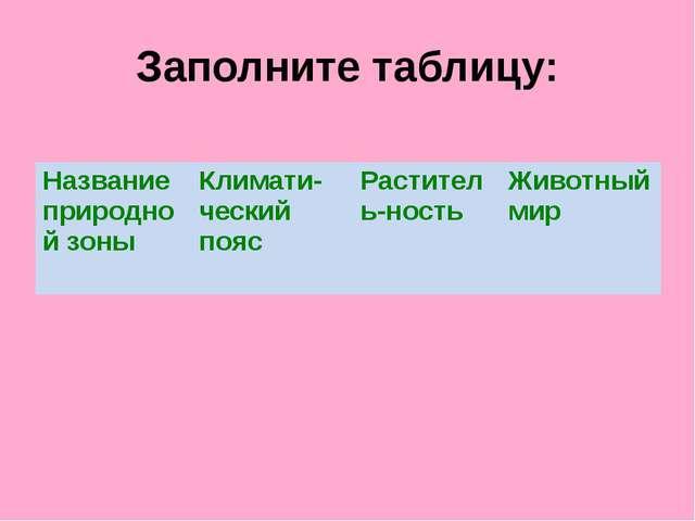 Заполните таблицу: Название природной зоны Климати-ческийпояс Раститель-ность...