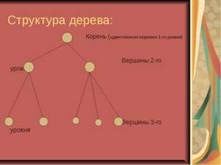Структура дерева: Корень (единственная вершина 1-го уровня) Вершины 2-го уров
