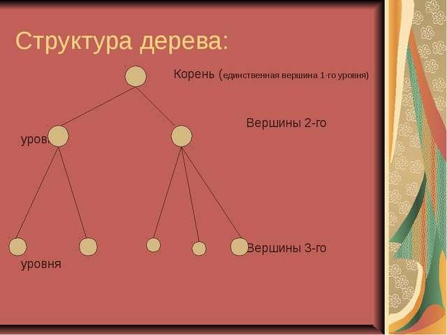 Структура дерева: Корень (единственная вершина 1-го уровня) Вершины 2-го уров...