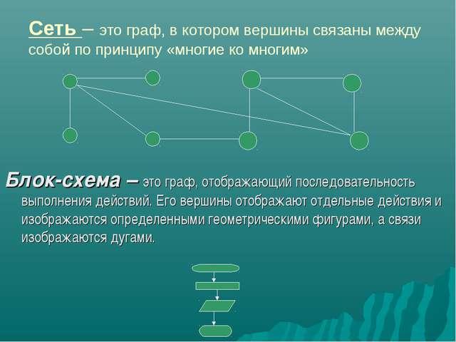Сеть – это граф, в котором вершины связаны между собой по принципу «многие ко...