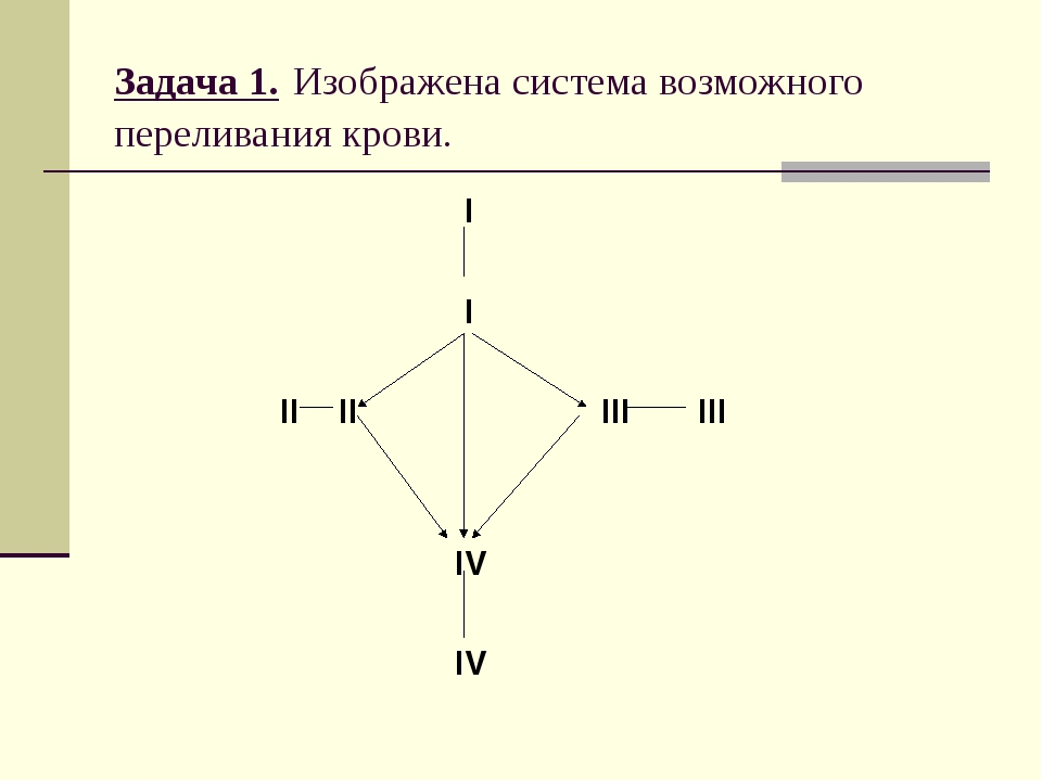 Задача 1. Изображена система возможного переливания крови. I I II II III III...