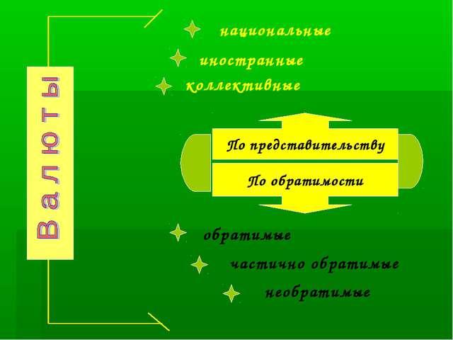 По представительству По обратимости национальные иностранные коллективные обр...