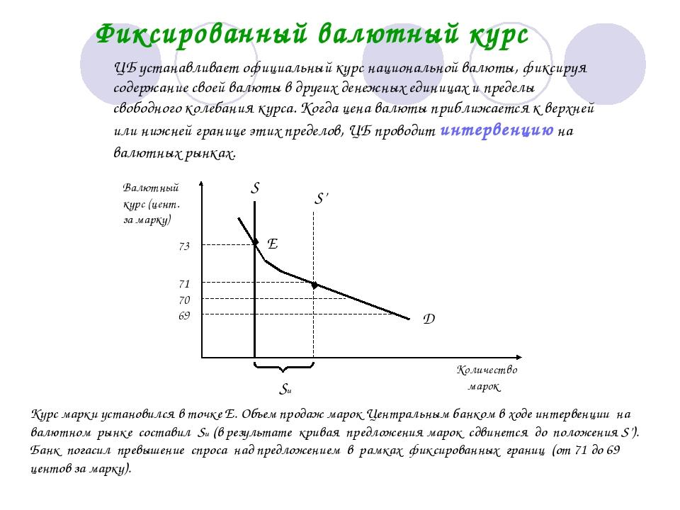 Фиксированный валютный курс ЦБ устанавливает официальный курс национальной ва...