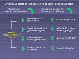 Способы оценки «тяжести» госдолга для общества Показатели государственного до