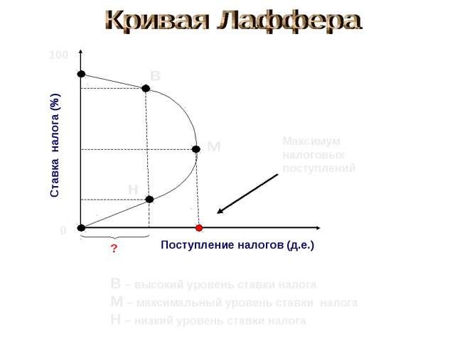Ставка налога (%) 100 0 Поступление налогов (д.е.) в м н В – высокий уровень...