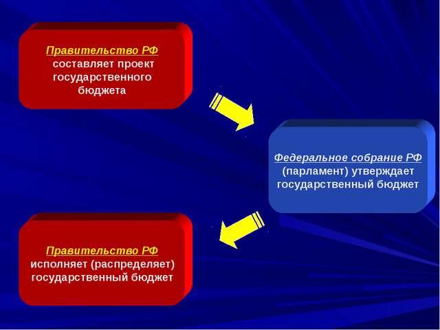 Правительство РФ составляет проект государственного бюджета Федеральное собра...