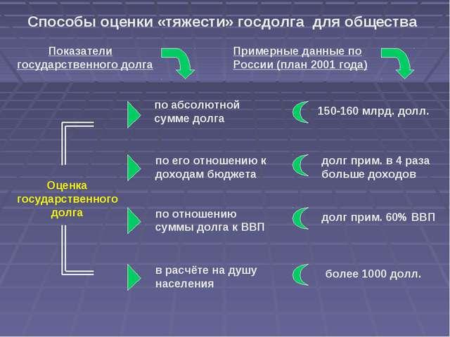 Способы оценки «тяжести» госдолга для общества Показатели государственного до...