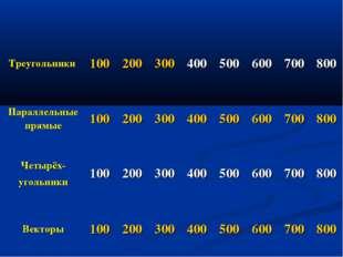 Треугольники 100200300400500600700800 Параллельные прямые100200300