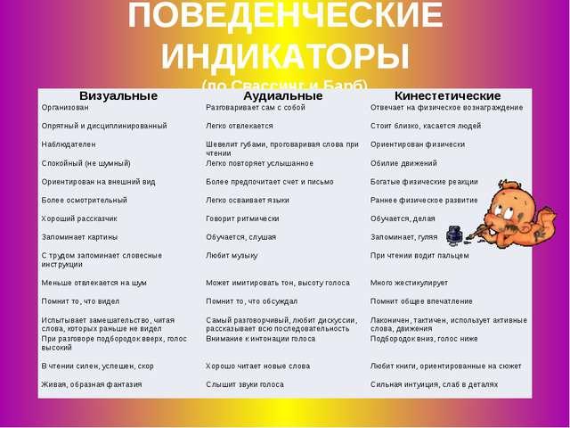 ПОВЕДЕНЧЕСКИЕ ИНДИКАТОРЫ (по Свассинг и Барб) Визуальные Аудиальные Кинестети...
