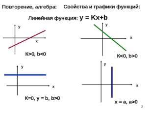 * Повторение, алгебра: Свойства и графики функций: Линейная функция: у = Kх+b