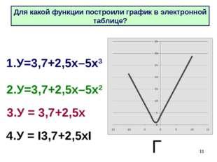 * 4.У = I3,7+2,5хI 1.У=3,7+2,5х–5х3 2.У=3,7+2,5х–5х2 3.У = 3,7+2,5х Г Для как