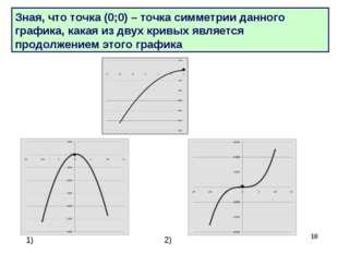 * Зная, что точка (0;0) – точка симметрии данного графика, какая из двух крив
