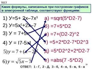 * ТЕСТ Какие формулы, написанные при построении графиков в электронной таблиц