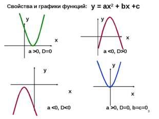 * Свойства и графики функций: у = ах2 + bх +с a >0, D=0 a 0 x x x x y y y y a