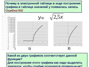 * У= Почему в электронной таблице в ходе построения графика в таблице значени