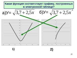* а)У= б)У= Какая функция соответствует графику, построенных в электронной та