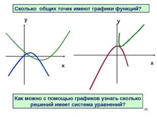 * Сколько общих точек имеют графики функций? Как можно с помощью графиков узн