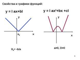 * Свойства и графики функций: y = I ax+bI y = I ax2+bx +cI x0 a>0, D>0 X0= -b