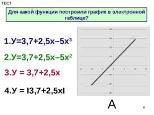* 1.У=3,7+2,5х–5х3 2.У=3,7+2,5х–5х2 3.У = 3,7+2,5х 4.У = I3,7+2,5хI А Для как