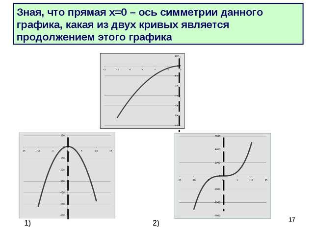 * Зная, что прямая х=0 – ось симметрии данного графика, какая из двух кривых...