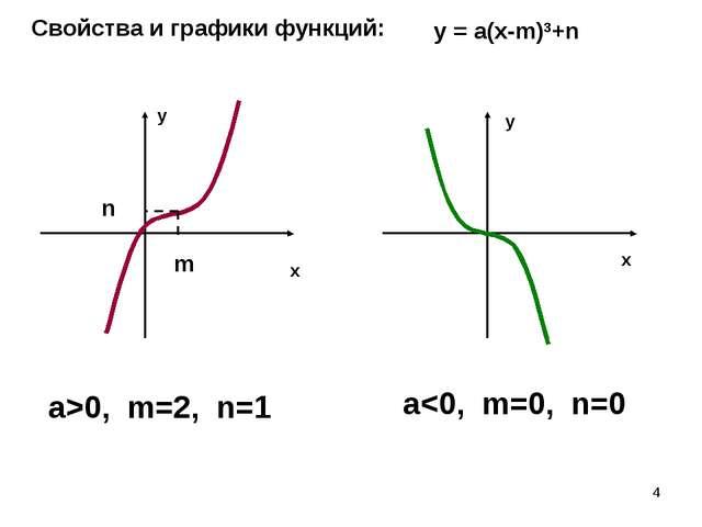 * Свойства и графики функций: y = а(х-m)3+n a>0, m=2, n=1 a