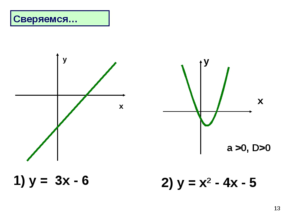 * 1) у = 3х - 6 Сверяемся… х у 2) у = х2 - 4х - 5 a >0, D>0 x y