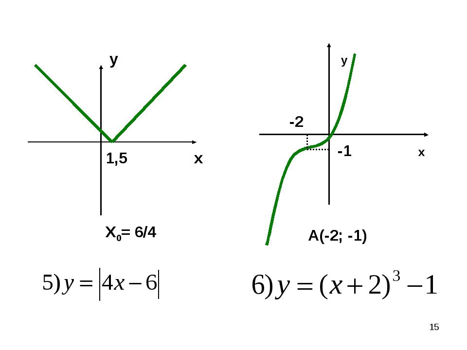 * 1,5 X0= 6/4 x y x y A(-2; -1) -2 -1