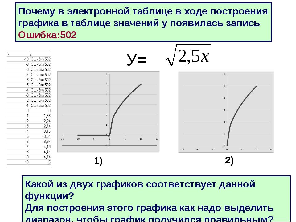 * У= Почему в электронной таблице в ходе построения графика в таблице значени...