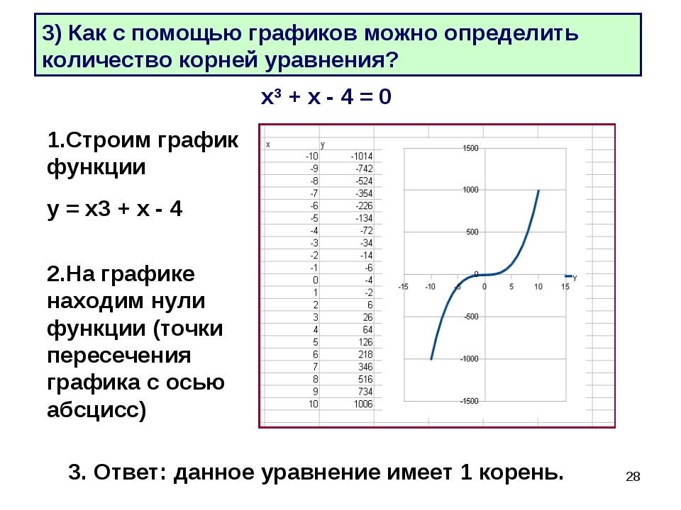 * 3) Как с помощью графиков можно определить количество корней уравнения? х3...