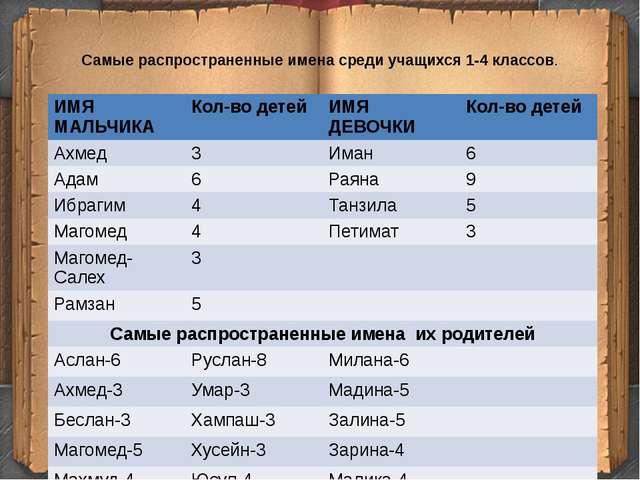 Самые распространенные имена среди учащихся 1-4 классов. ИМЯ МАЛЬЧИКА Кол-во...