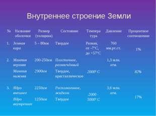 Внутреннее строение Земли №Название оболочкиРазмер (толщина)СостояниеТемп