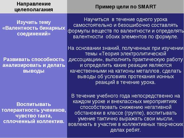 Направление целеполаганияПример цели по SMART Изучить тему «Валентность бина...