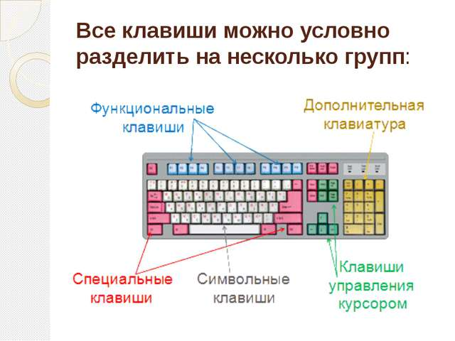 Все клавиши можно условно разделить на несколько групп: