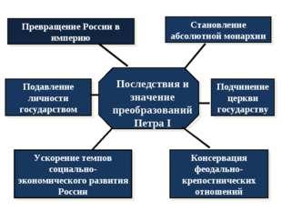 Превращение России в империю Становление абсолютной монархии Подчинение церкв