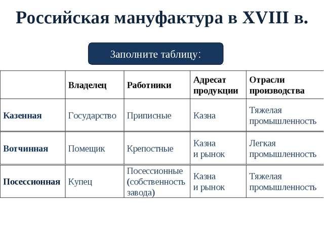 Российская мануфактура в XVIII в. Владелец Работники Адресат продукции Отрасл...