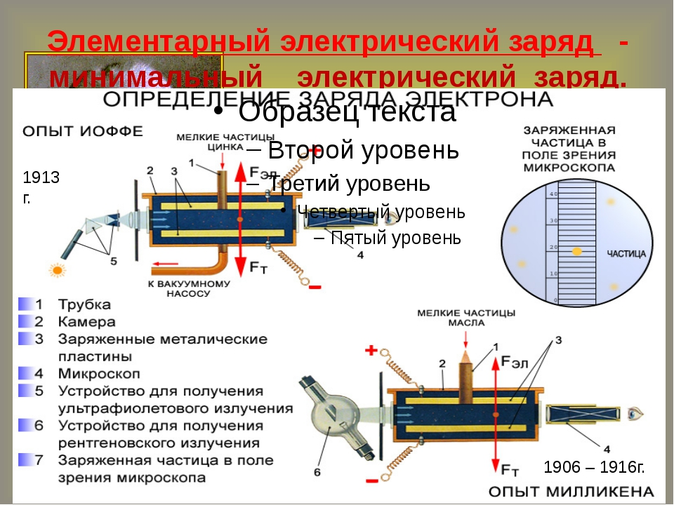 Элементарный электрический заряд - минимальный электрический заряд. 1906 – 19...